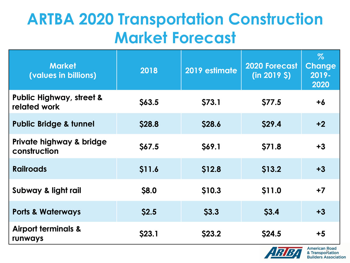 ARTBA Projections