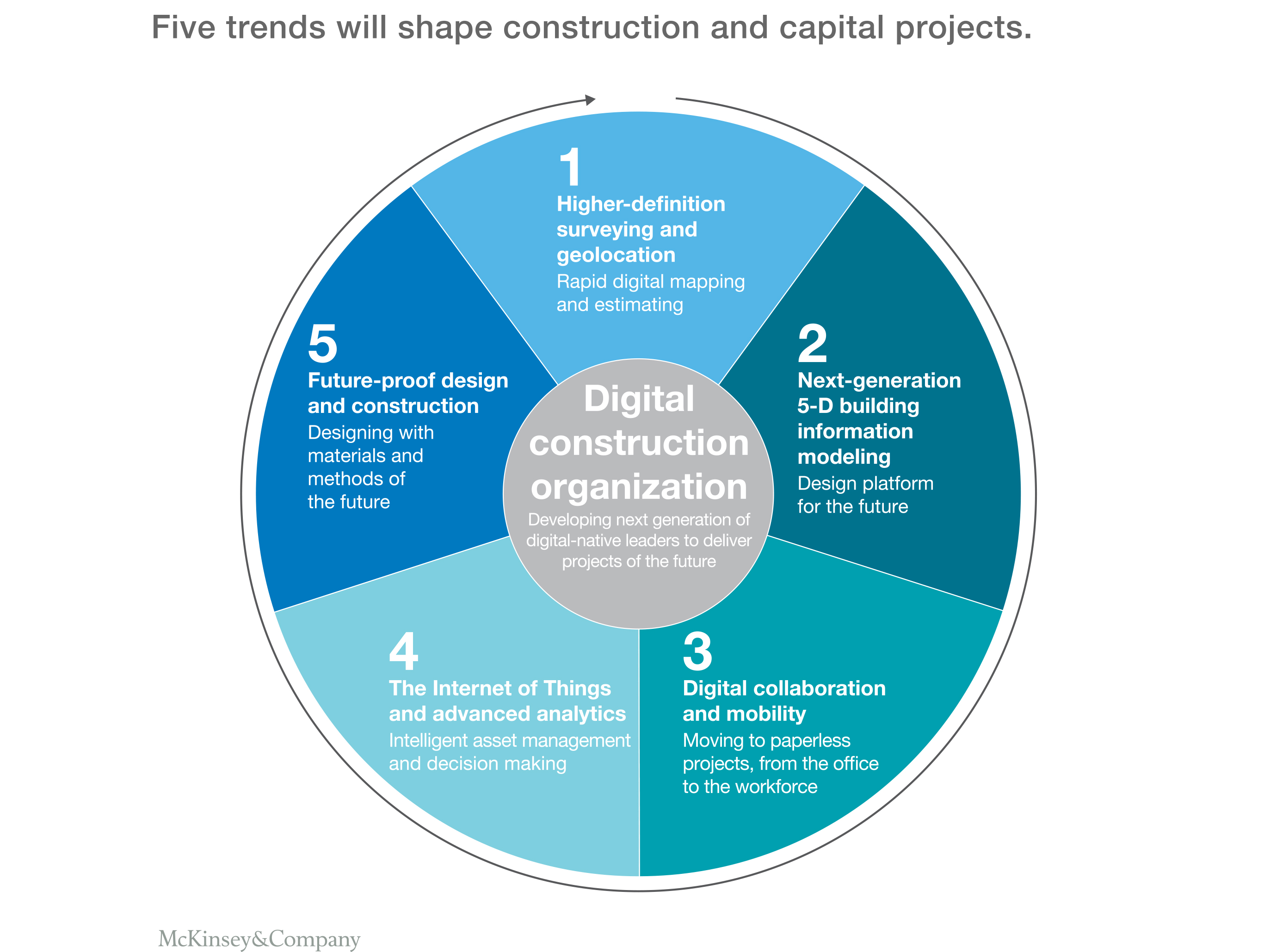 Svgz insights cdp imagining constructions digital future ex41